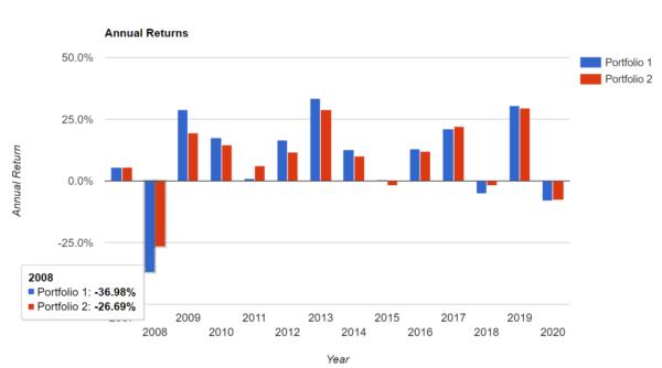 vti.vigの利益率のグラフ