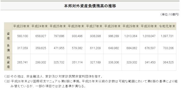 日本対外資産