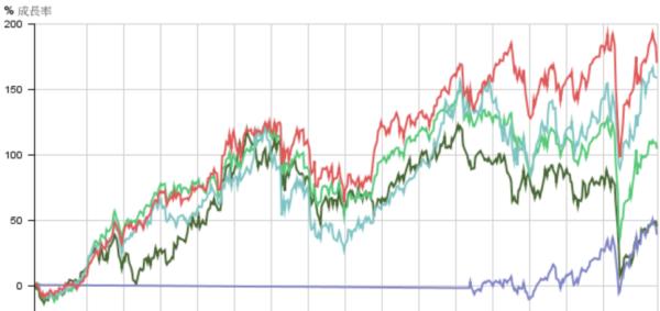 ハンサード成績グラフ