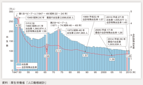 内閣府出生率表