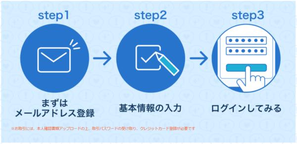 SBIネオモバイル証券口座開設方法