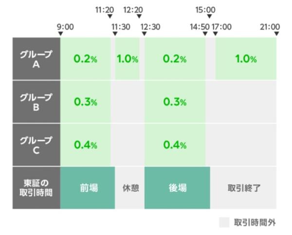 LINE証券取引時間表