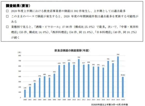 帝国データバンク外食産業倒産データ