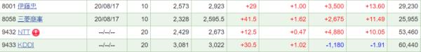 S株運用成績
