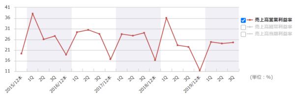 JTの営業利益率