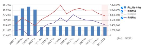JTの業績データ