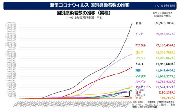 日本の外務省データ