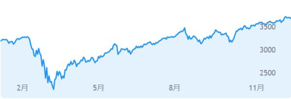 S&P指数