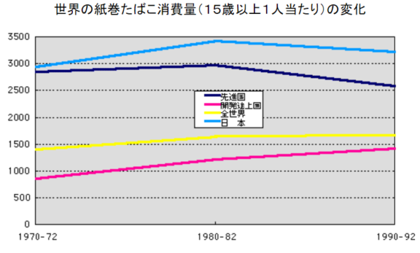 世界の喫煙率データ