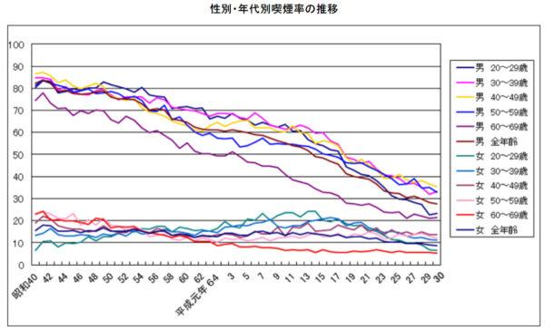日本の喫煙率データ