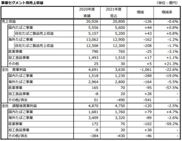 JTの売上収益表