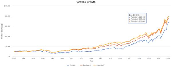 SMHとVGTとQQQの比較チャート