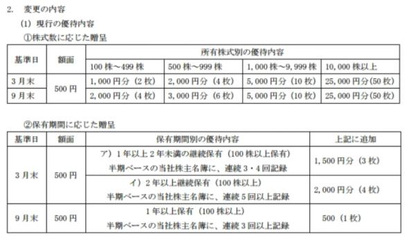 ヤマダ電機株主優待変更前