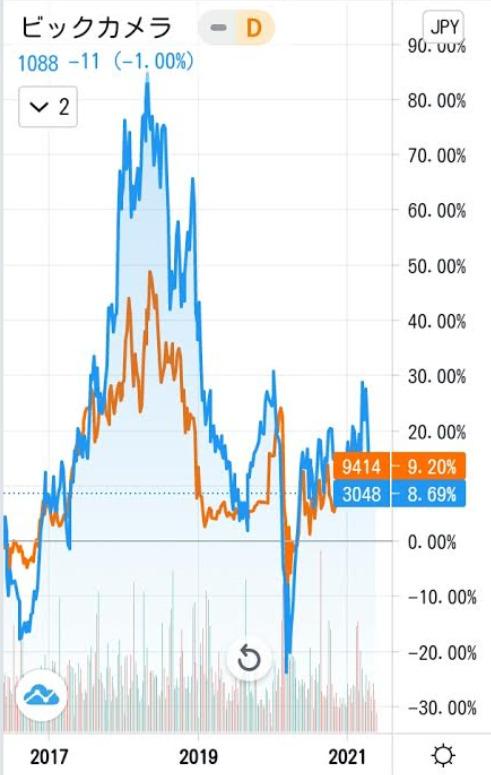 ビックカメラと日本BS放送のチャート比較