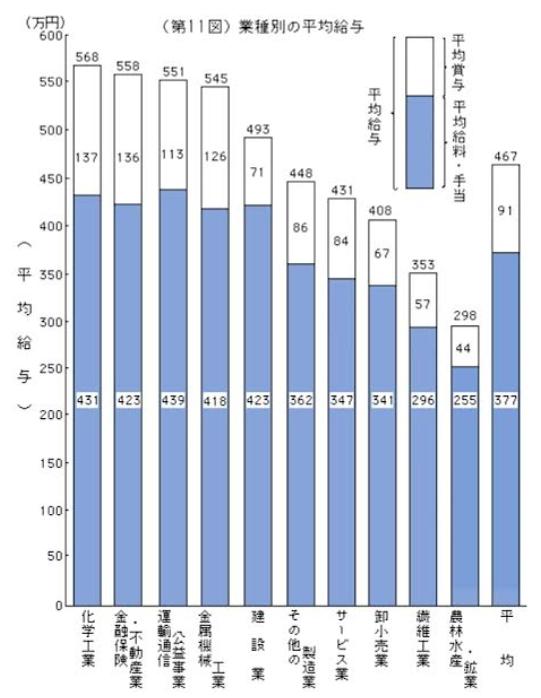 国税庁平均給与データ