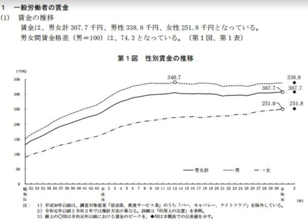 厚生労働省平均給与データ