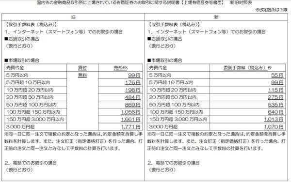 LINE証券単元株売買手数料(改)